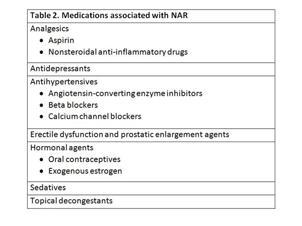 Many nonallergic triggers have been associated with NAR. These include weather changes (temperature and humidity); consumption of alcohol or hot or spicy foods; exposure to environmental or occupational irritants, such as tobacco smoke, strong odors (eg, perfumes), potent fumes (eg, car exhaust), and dust or smog; use of certain medications (Table 2); and hormonal changes.10,11 Patients with NAR are not bothered by allergic triggers, such as pollen or animal dander, unless they have mixed AR.11 However, regardless of the trigger, all patients with NAR experience swollen nasal membranes.