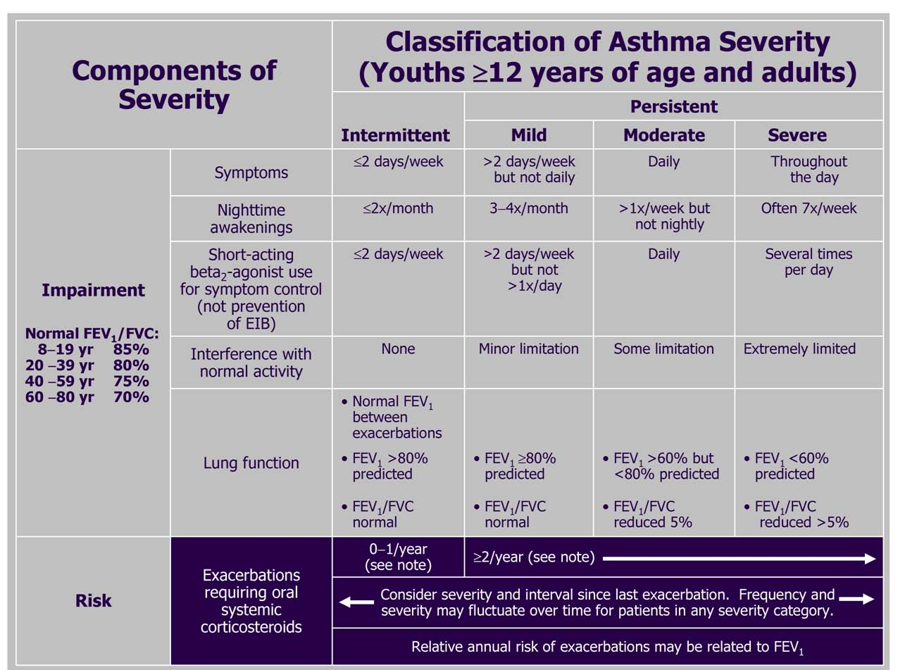 Asthma Clinical Manifestations And Management