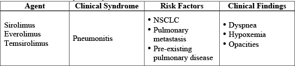 Chemotherapy-Related Drug-Induced Lung Injury - Pulmonology