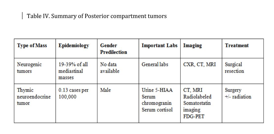 Mediastinal Tumors - Pulmonology Advisor