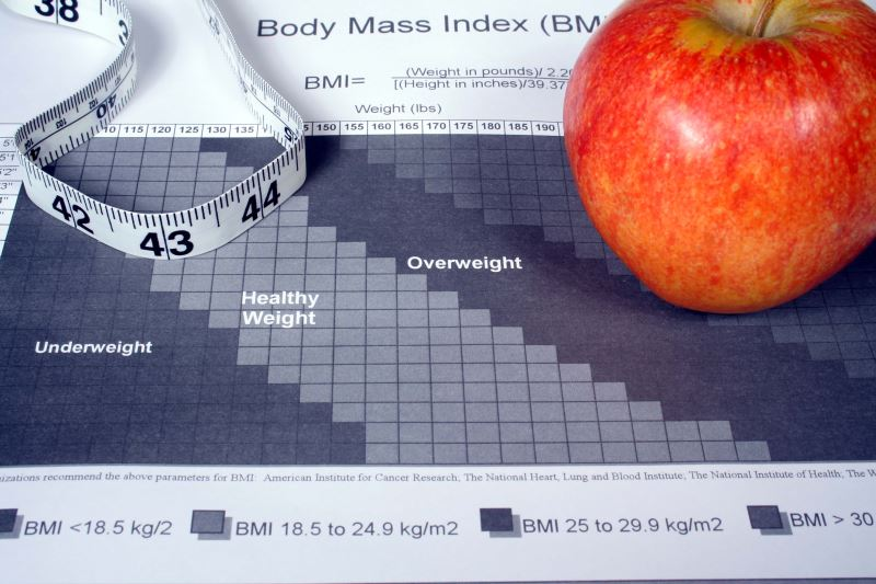 BMI chart, weight