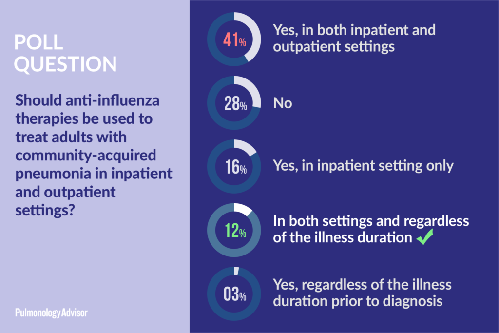 Anti-Influenza Therapy in Community-Acquired Pneumonia Poll Results